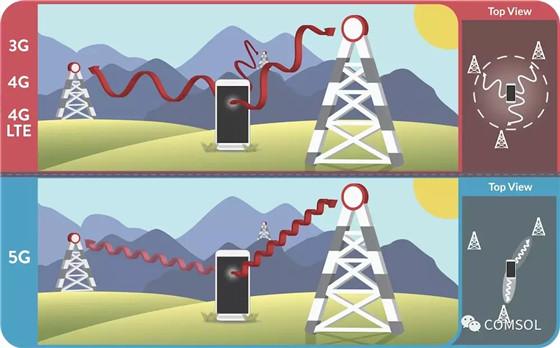 仿真优化 5G 和物联网的天线设计