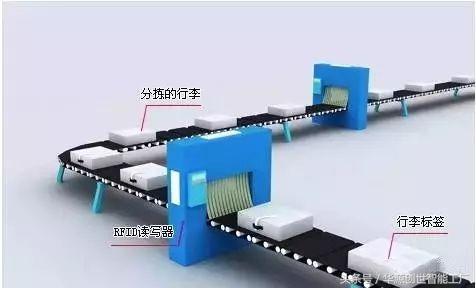 简单了解下,RFID在制造业领域的应用