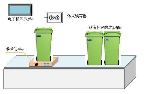 RFID医疗废物管理系统解决方案