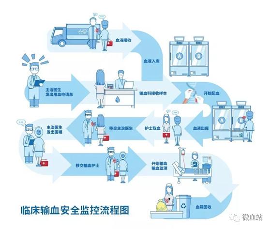 基于RFID技术的临床输血安全监控解决方案