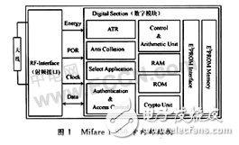 无线射频识别(RFID)芯片技术解析