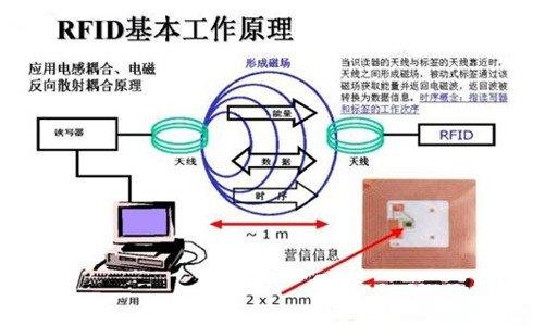 RFID主动与被动式应用方针与案例探讨