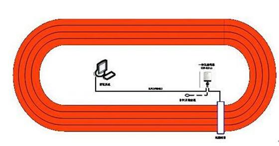RFID双频技术在赛事计时中的应用