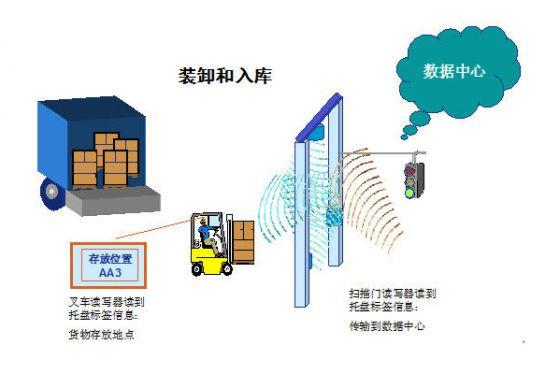 物流行业:RFID应用模式与设备如何选择?