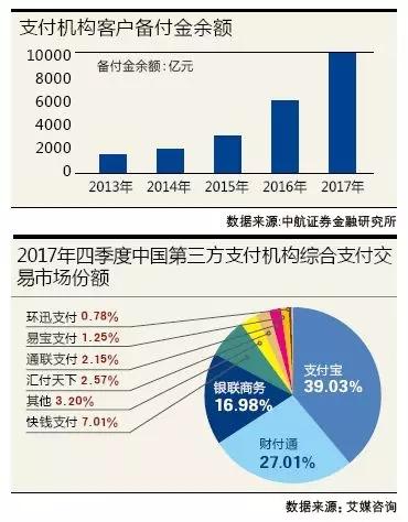 支付江湖新势力 为何移动支付大火?