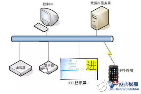 基于超高频RFID读写器技术的建筑工地人员考勤管理方案详解