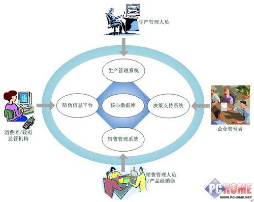 RFID技术市场展望及其在包装防伪上的应用详解