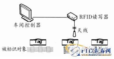 基于RFID的生产线监控技术解析