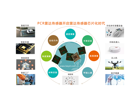 Acconeer超低功耗PCR雷达传感器开启芯片化时代