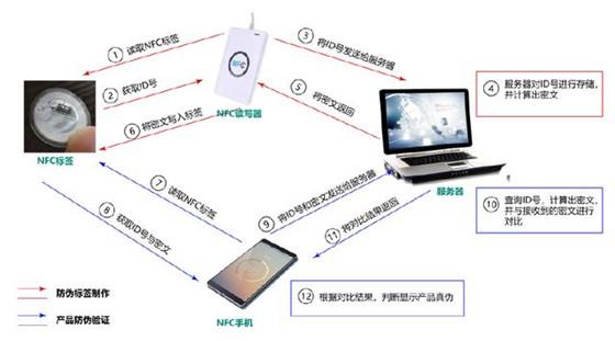 超强防伪技术NFC,如果都用它来防伪,假货将无处遁形!