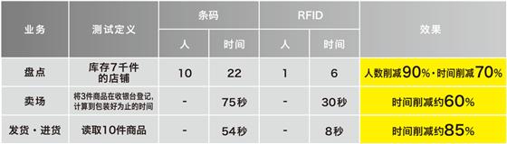 """一站式个性化定制 上海NAXIS""""RFID展厅开放日暨庆典活动""""圆满落幕"""