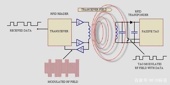 RFID工厂库存管理解决方案