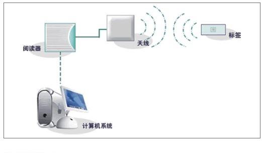 频带为435MHz, 2.45 GHz 和5.8 GHz的RFID射频天线的选择与配置分析