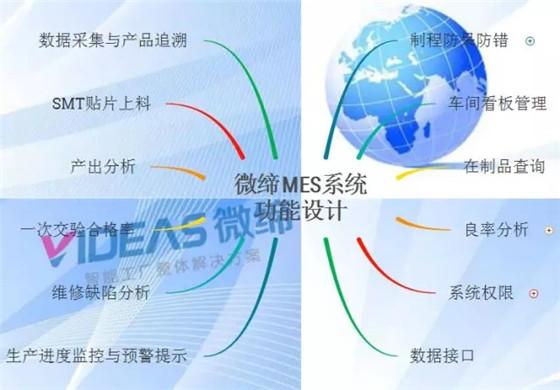 电子行业MES系统整体解决方案