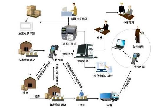 基于ZIGBEE和RFID结合的物流管理系统分析