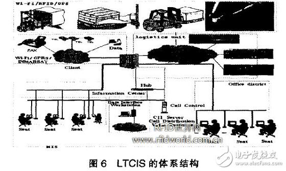 基于RFID的物流跟踪和通信信息系统设计与实现