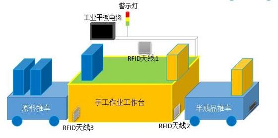 RFID无线作业管理系统应用解决方案