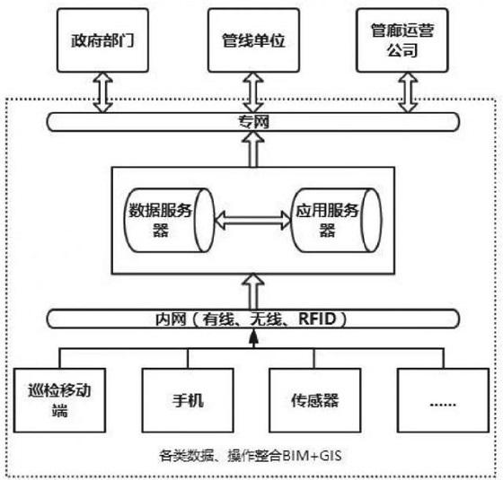 基于BIM+GIS 的城市地下綜合管廊運維管理平臺架構研究