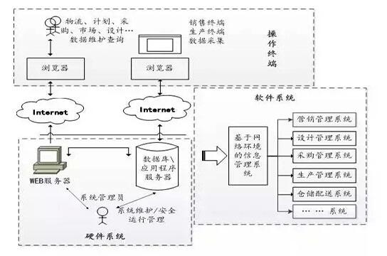 基于RFID服装行业拣货装箱系统分析及解决方案