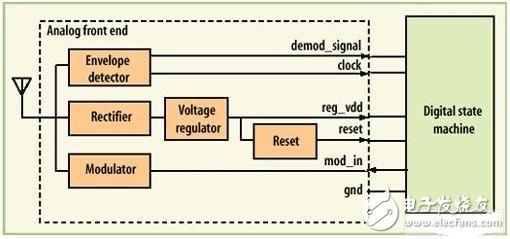 基于商用CMOS工艺的RFID标签电路设计