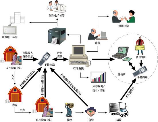 电子标签技术概述及其在仓储管理中的应用分析
