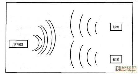 RFID技术概述与车辆身份识别应用