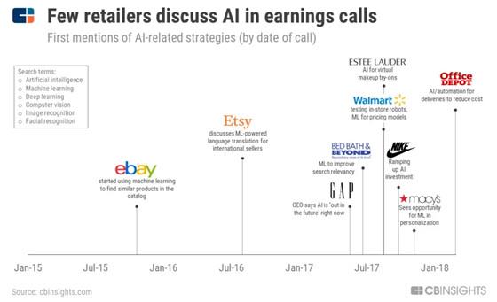 """深度剖析:人工智能正在重塑商业,零售业面临""""生死时刻"""""""