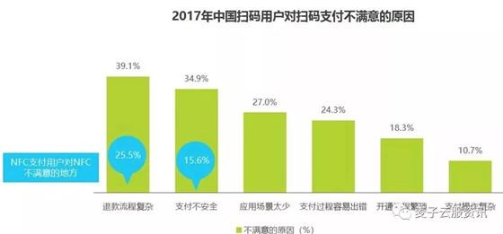 2018年中国移动NFC支付行业研究报告