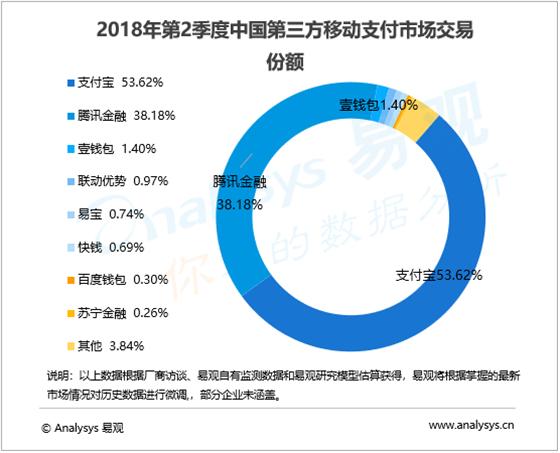 易观发布2018第二季度移动支付报告,市场首现负增长