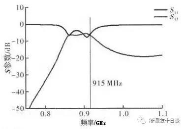 RFID小型圆极化天线的设计