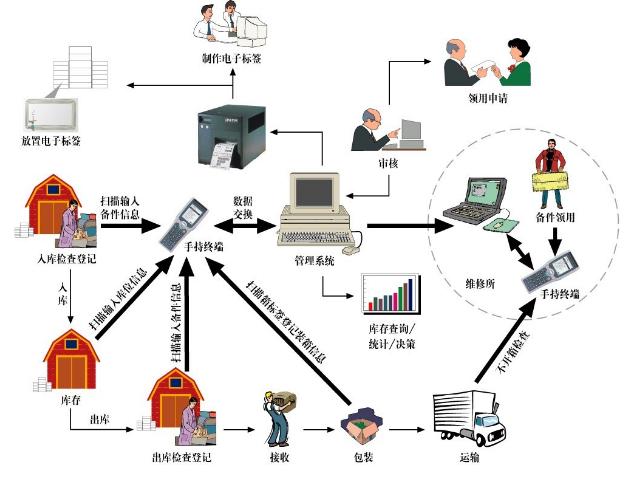 本文将带你简单领略RFID技术在仓库管理中的价值