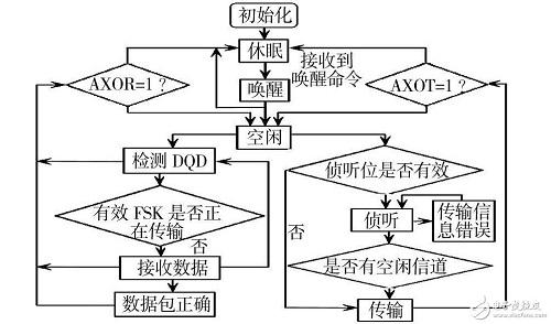 基于RFID技术与无线传感器的智能库架管理系统设计
