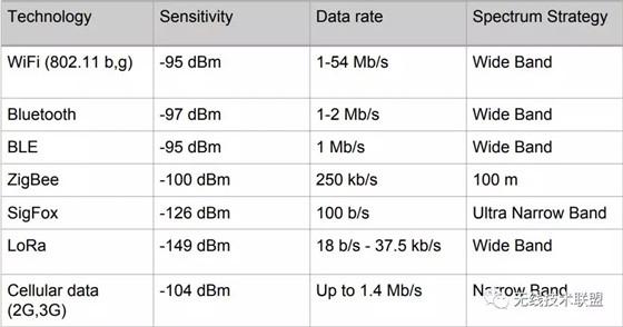 低功耗无线SoC芯片选型把控策略