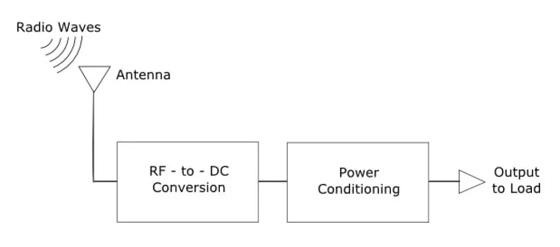 射频能量采集技术