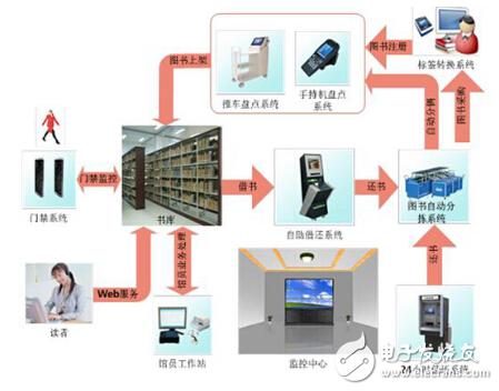 采用物联网RFID技术构建的智能图书管理?#20302;?#27973;析
