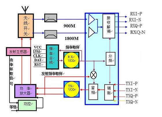 一文看懂射頻電路的原理及應用