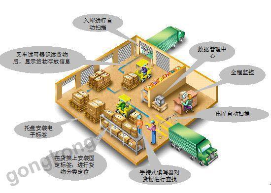 制造業RFID倉儲管理系統成功方案