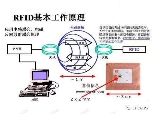 RFID技术的工作原理和应用场景