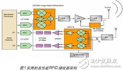 无线射频读卡器的设计和应用