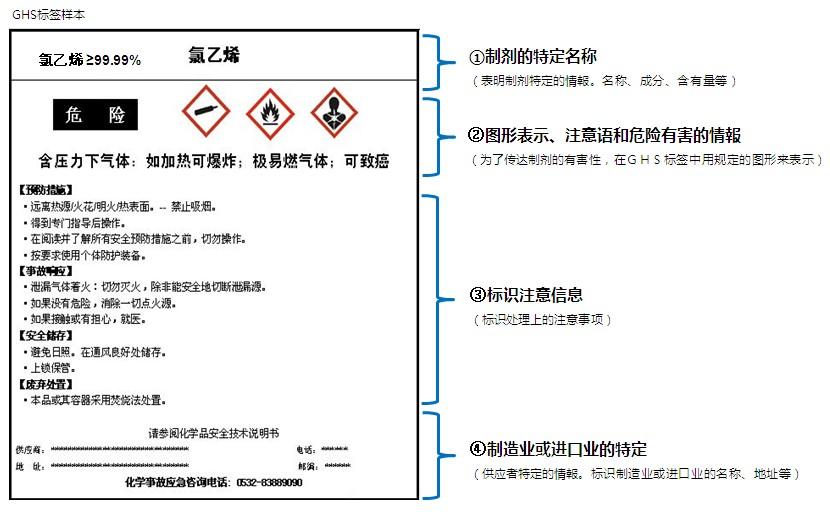 石油化工GHS 标签