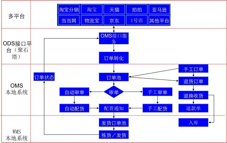 淘寶天貓京東電商訂單及庫存管理系統