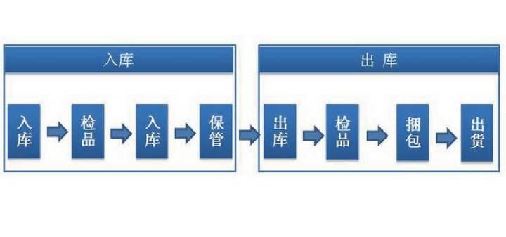 物流仓储条码化管理解决方案