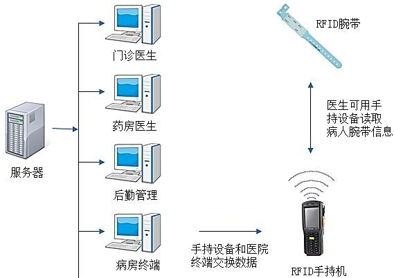 手持机医院信息系统 RFID 解决方案