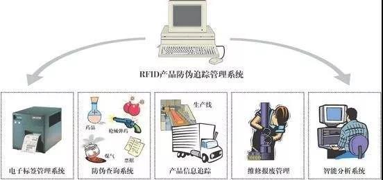 RFID物品查找系统
