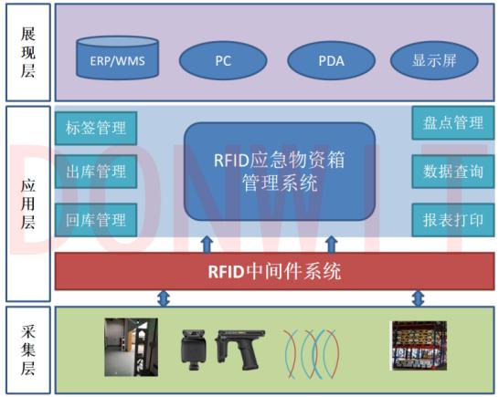 RFID應急物資倉庫管理系統解決方案