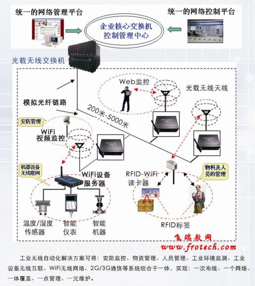 新一代工业无线通讯解决方案