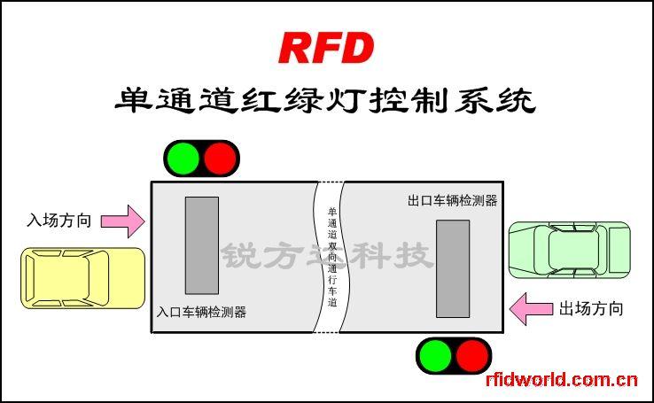 红绿灯控制