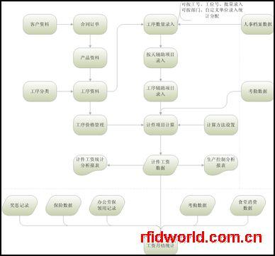 计件工资管理系统