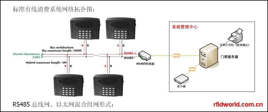IC收费机售饭机